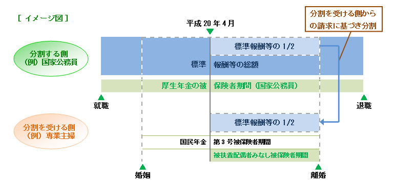 3号分割イメージ図