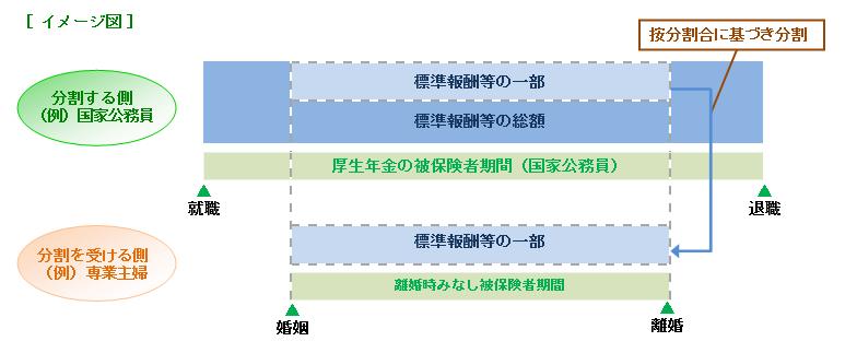 合意分割イメージ図